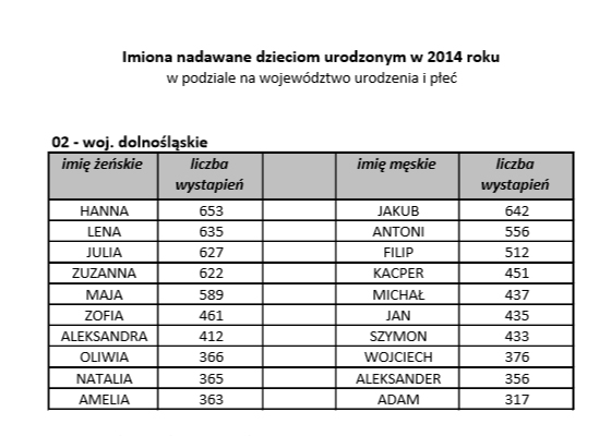 e72744769e8ed1 Najpopularniejsze Imiona w 2014 roku. | TVT 24